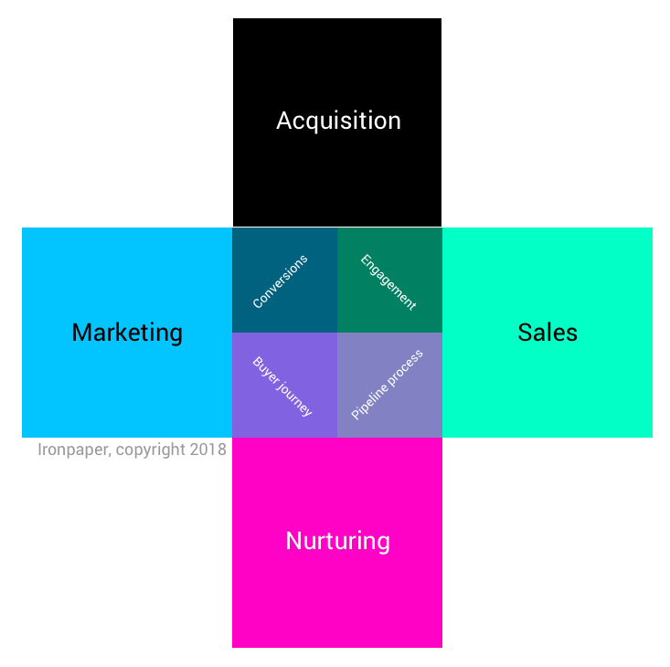 A graphic showing the relationship between acquisition, marketing, sales, and nurturing