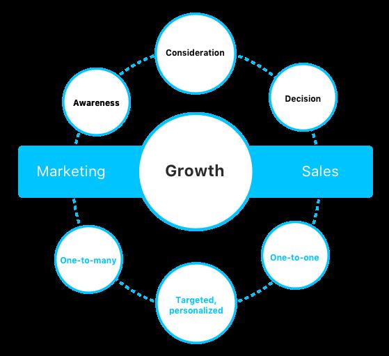 Ironpaper-marketing-to-sales