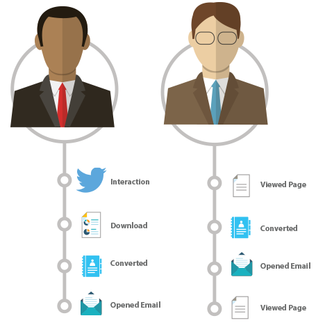 A graphic showing the buyer journey of two leads