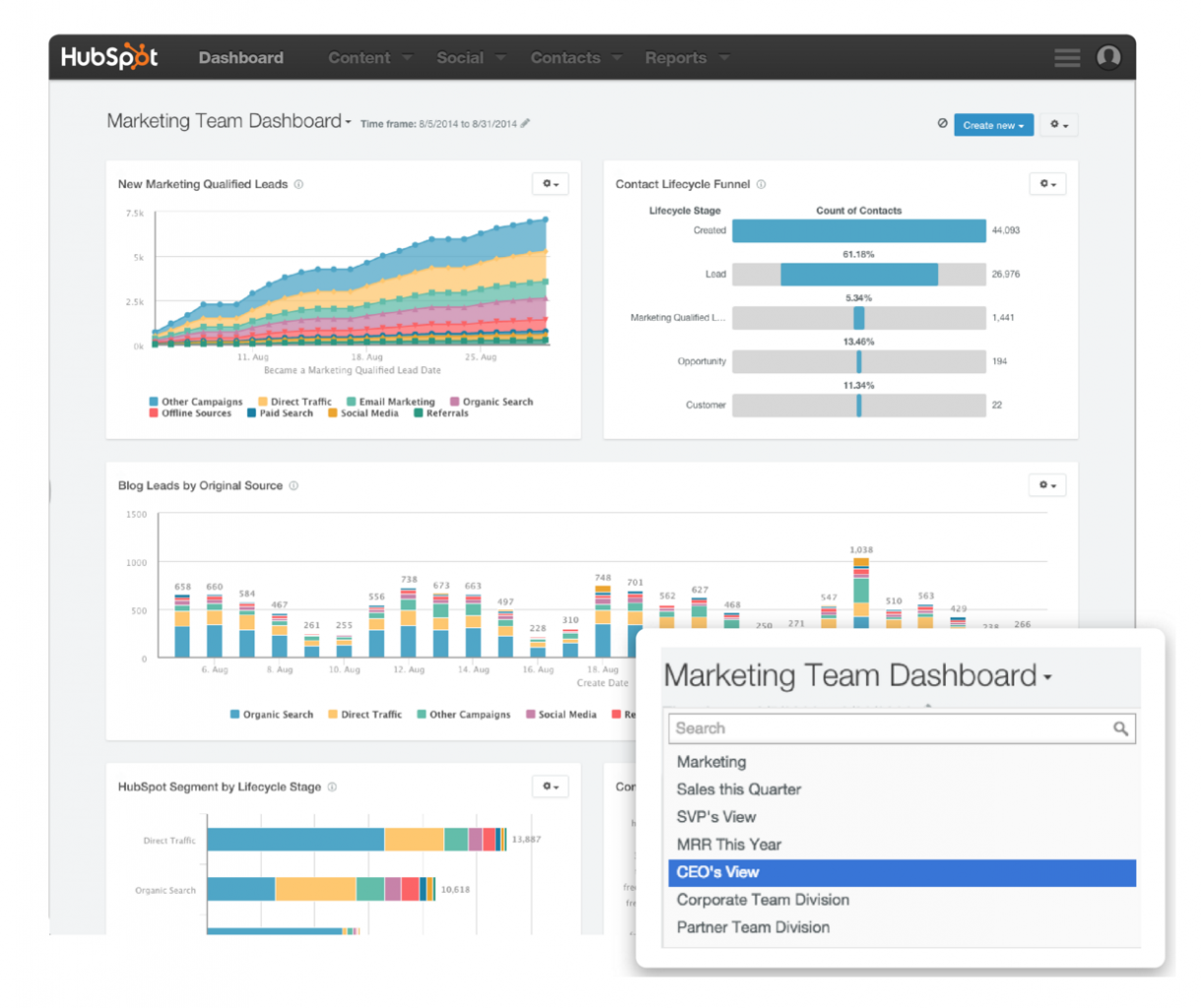 A collage of HubSpot's analytics dashboards