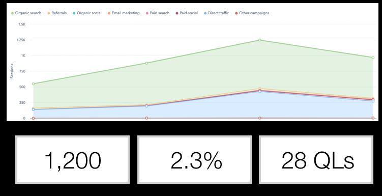 conversion-optimization-rate-graphic