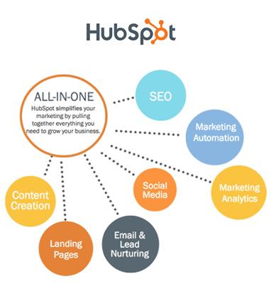 hubspot-marketing-automation-solutions