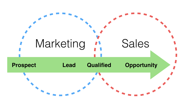 A venn diagram showing prospects becoming leads, qualified leads, then opportunities as they move from marketing to sales