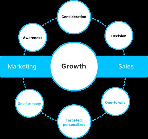 ironpaper-circle-marketing-to-sales