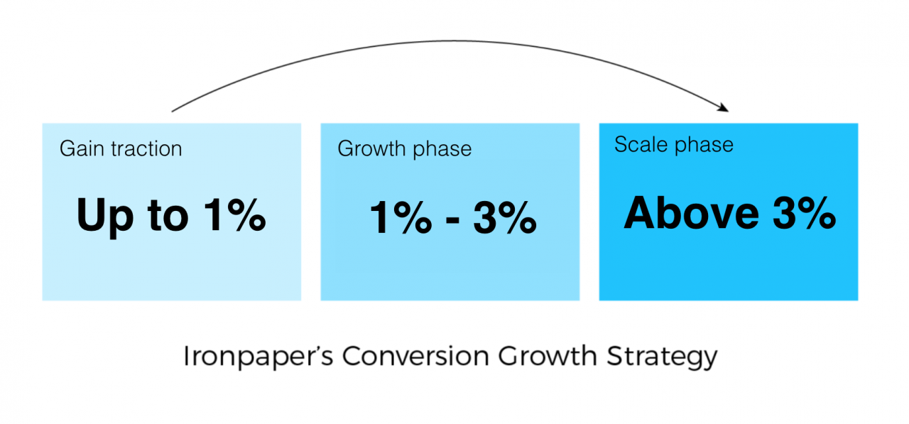 Analytics and inbound marketing strategic goals