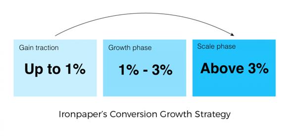 ironpaper-conversion-marketing-1