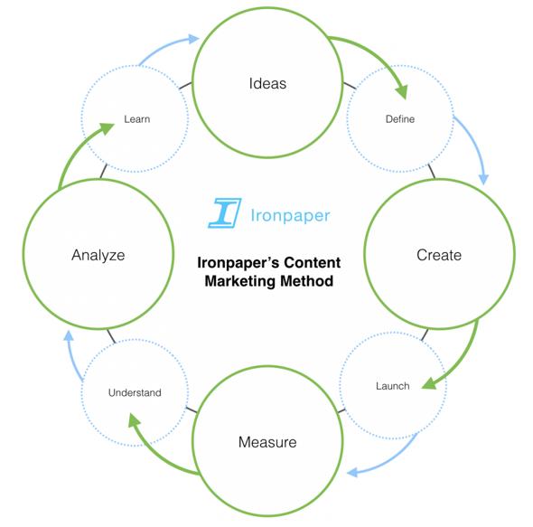 ironpaper-content-marketing-model-process