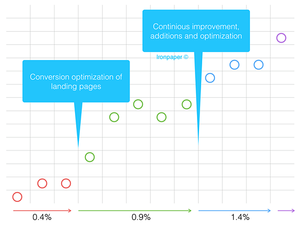 lead-generation-conversion-rate-optimization