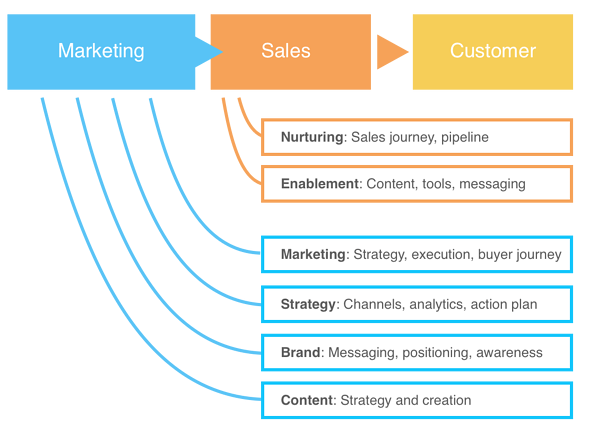 A diagram of the path from marketing to customer