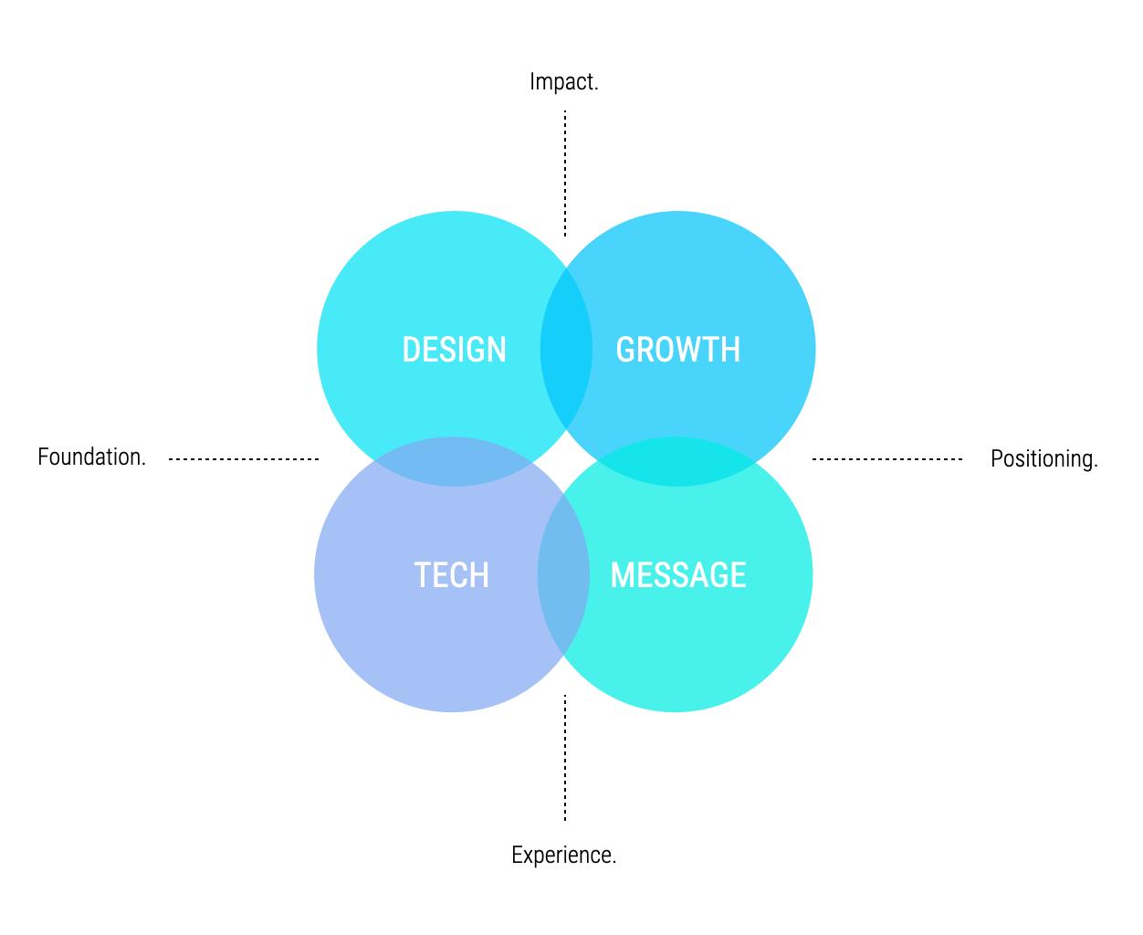 pillars of website design