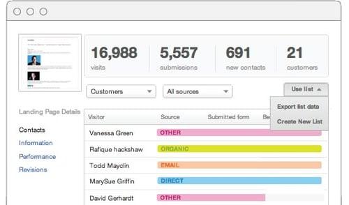 Website analytics broken down by visitor