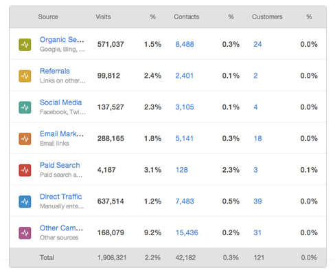 Website analytics showcasing where visitors and leads are coming from