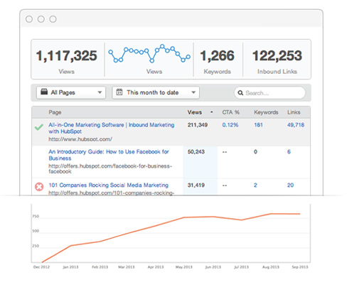 A snapshot of website analytics showing views and keywords