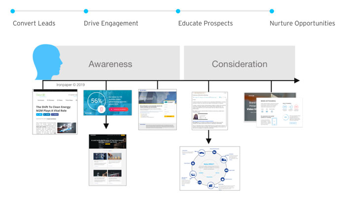 A timeline showing the buyer's journey from awareness to consideration