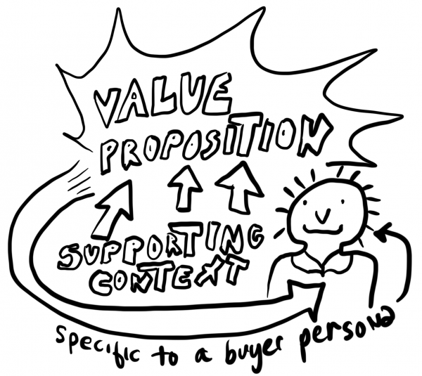 Buyer Driven Perspectives in Marketing. Using personas to create great value propositions.