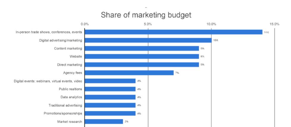 B2B marketing budget statistics. Graph of marketing budgets.