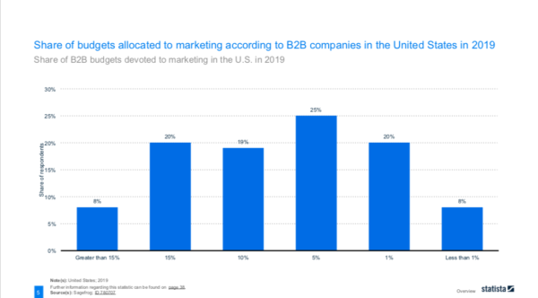 Share of B2B budgets devoted to marketing in the U.S. in 2019