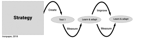 Content marketing strategy: testing process