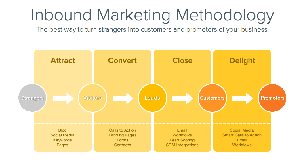 inbound marketing and sales funnel