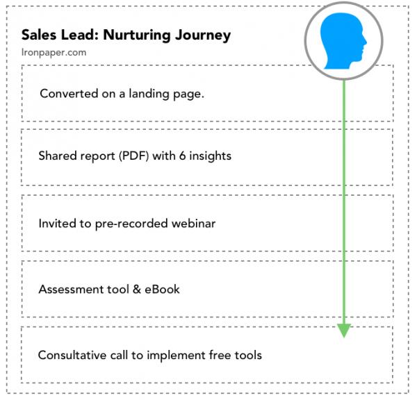 Sales lead nurturing with content