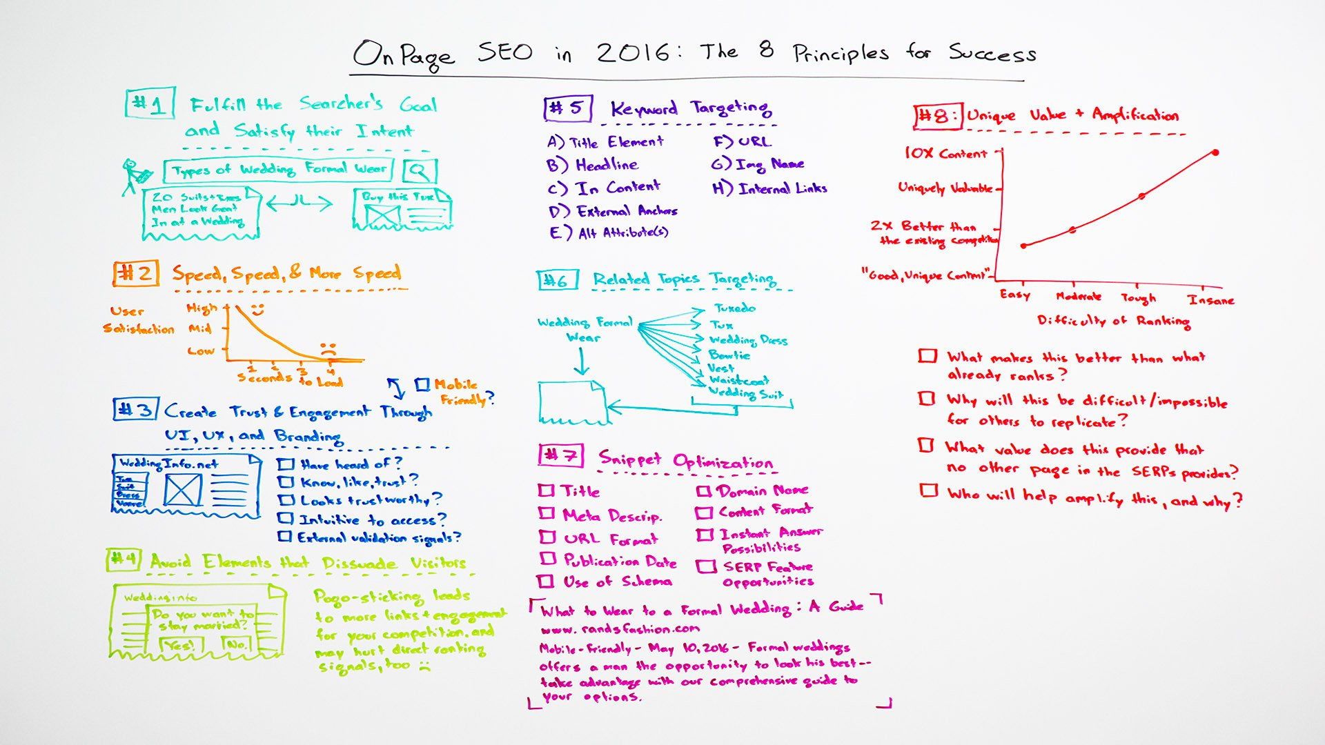On-Page SEO in 2016