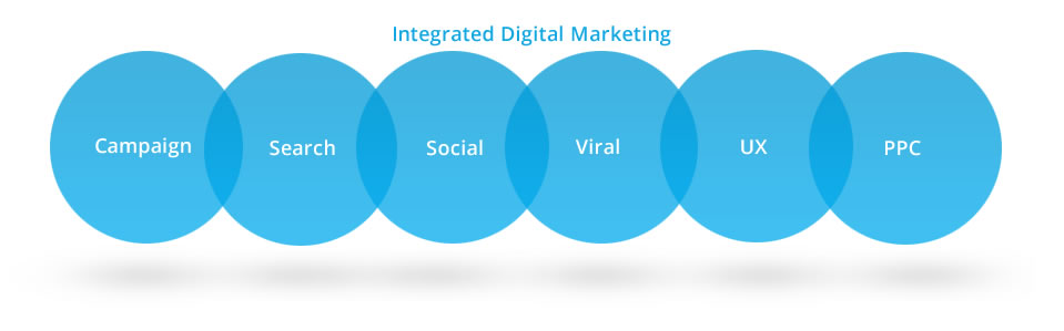 Online marketing: search engine optimization (SEO), social media, viral, PPC, campaign, digital marketing, Facebook