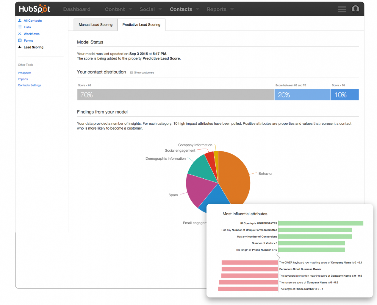A predictive lead scoring model in HubSpot