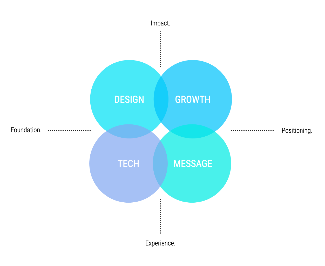 pillars-of-website-design