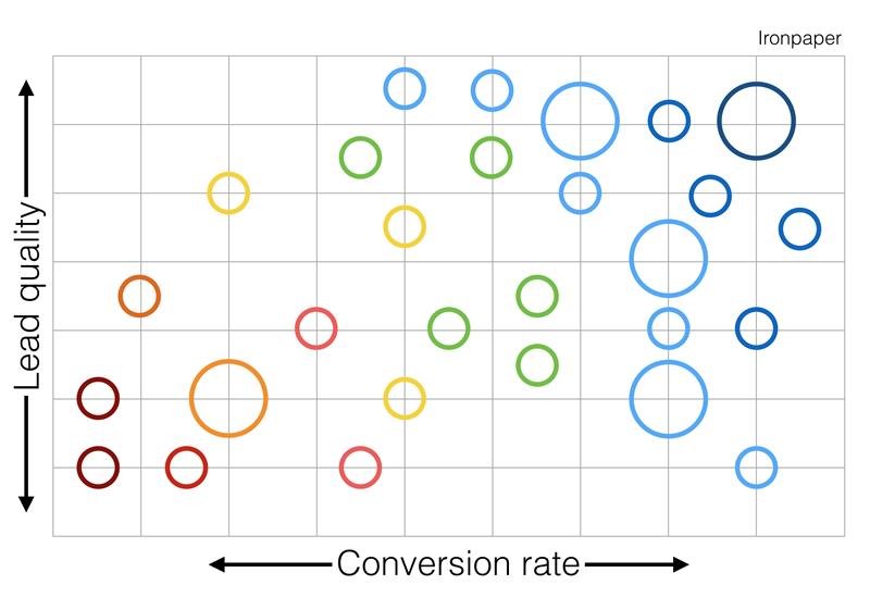 conversion-rate-model-ironpaper