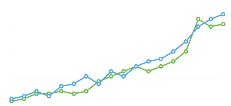 A line graph increasing over time