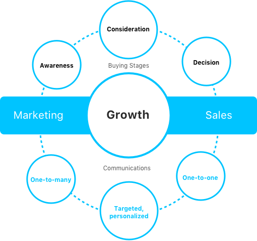 Growth agency: marketing to sales agency