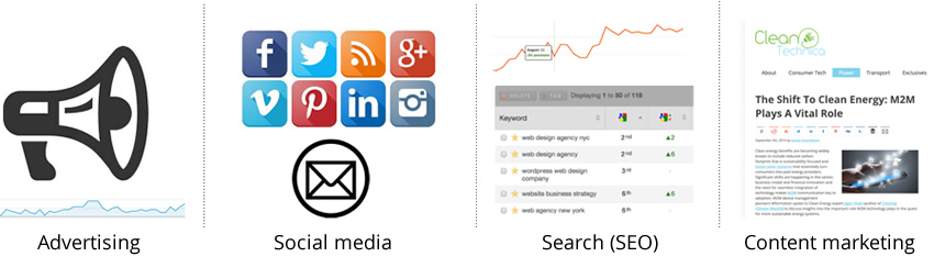 A series of graphics highlighting some of our promotional tactics, such as social media and SEO
