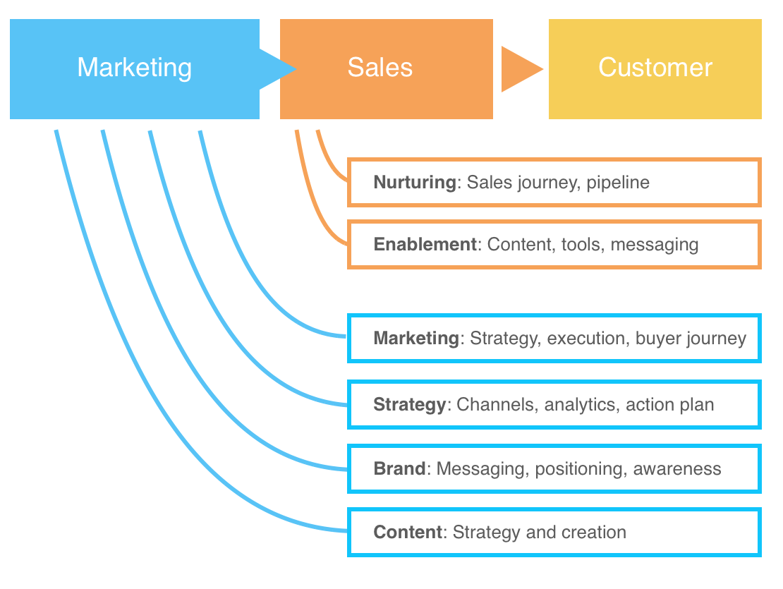 A graphic of the buyer's journey from marketing to customer