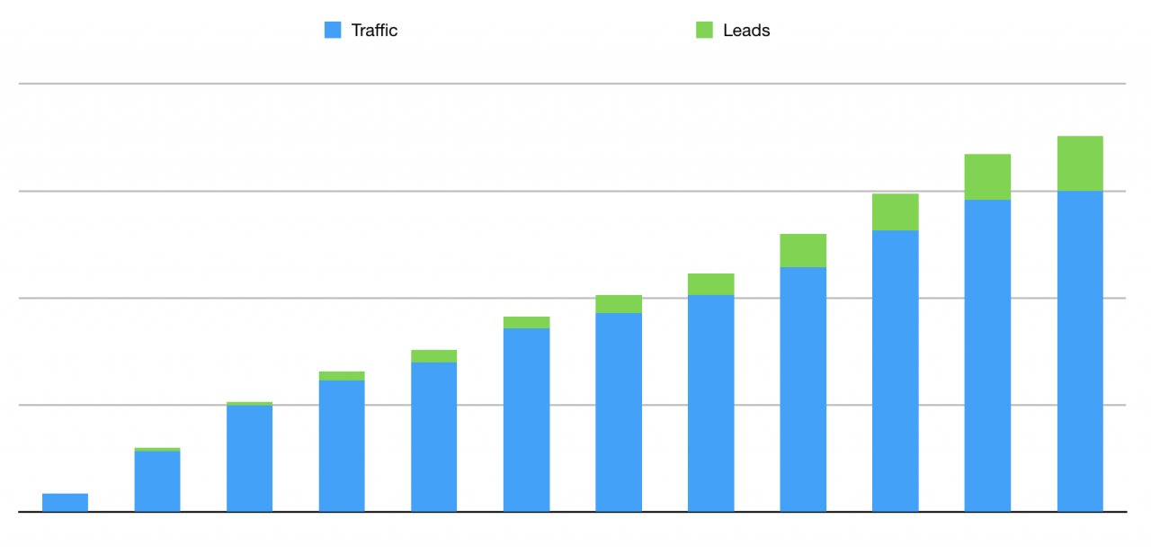 B2B marketing results - traffic and leads generated